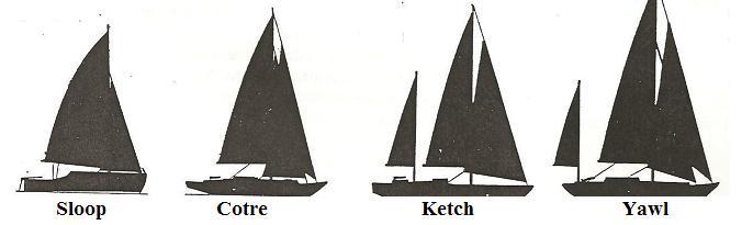 différentes sortes de voiliers